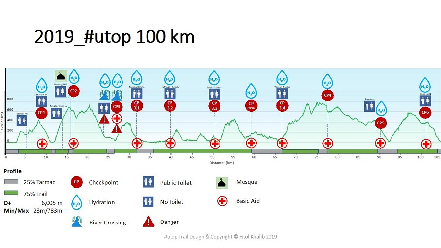 Route Map 100KM