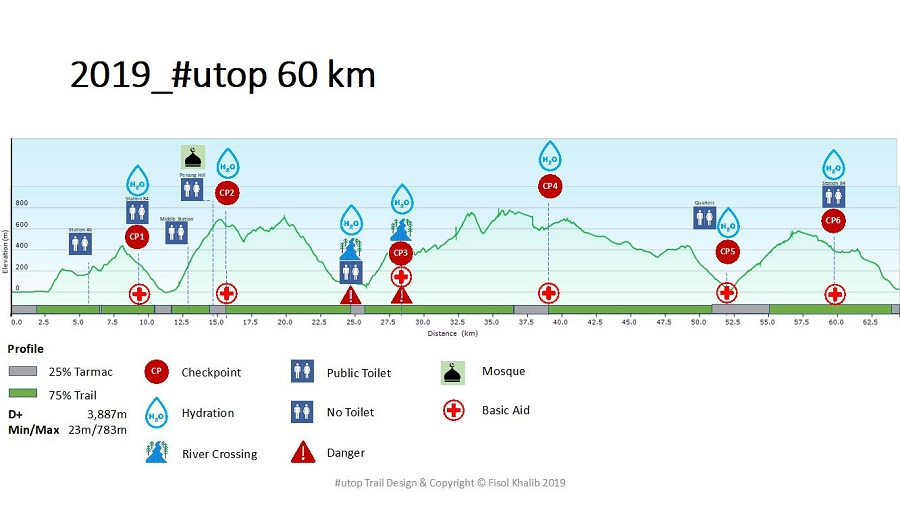 Route Map 60KM