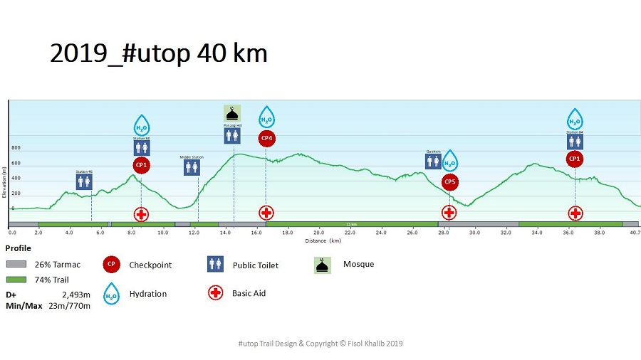 Route Map 40KM