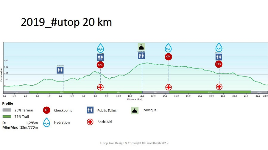 Route Map 20KM